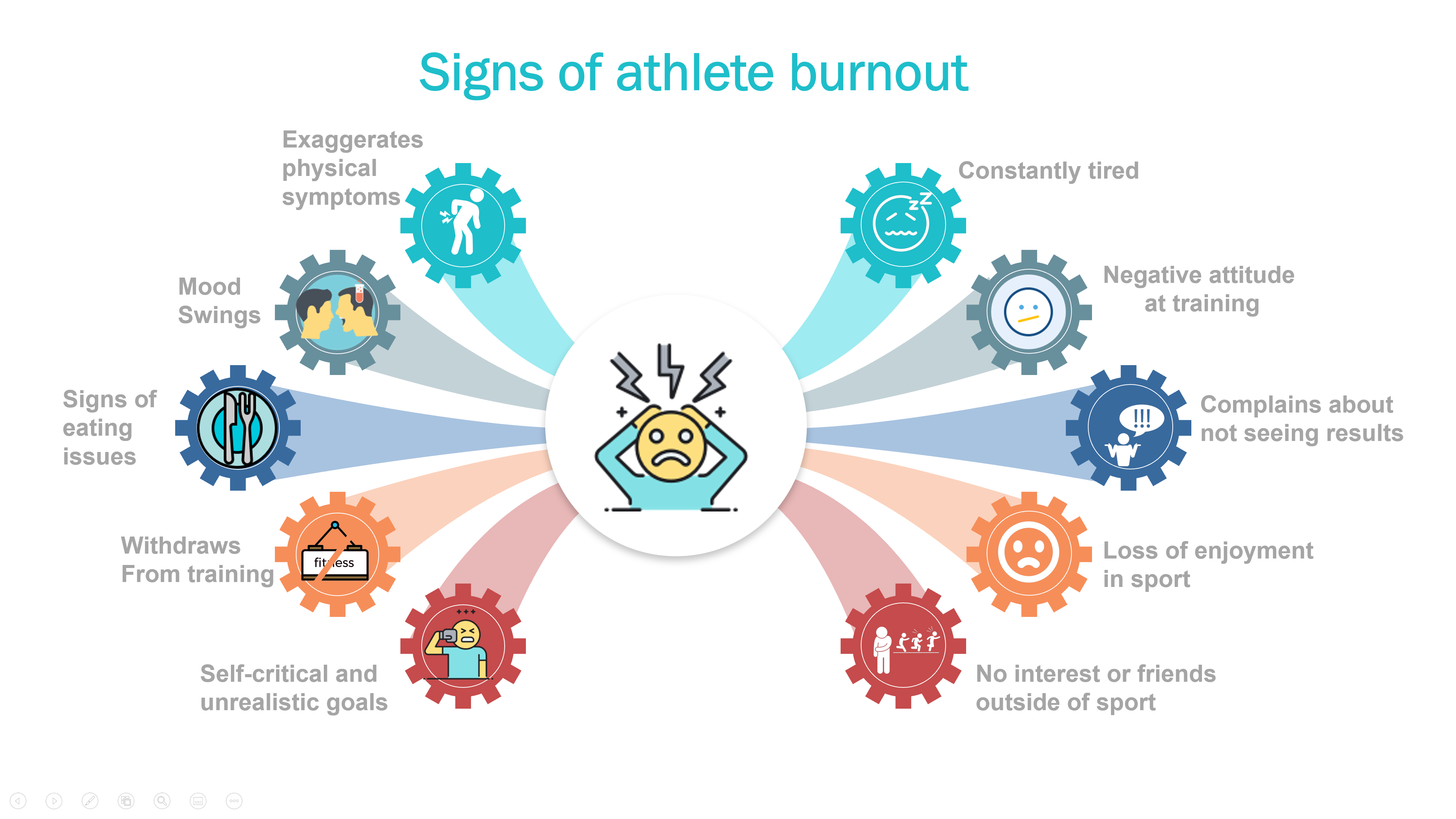 Athlete Burnout signs
