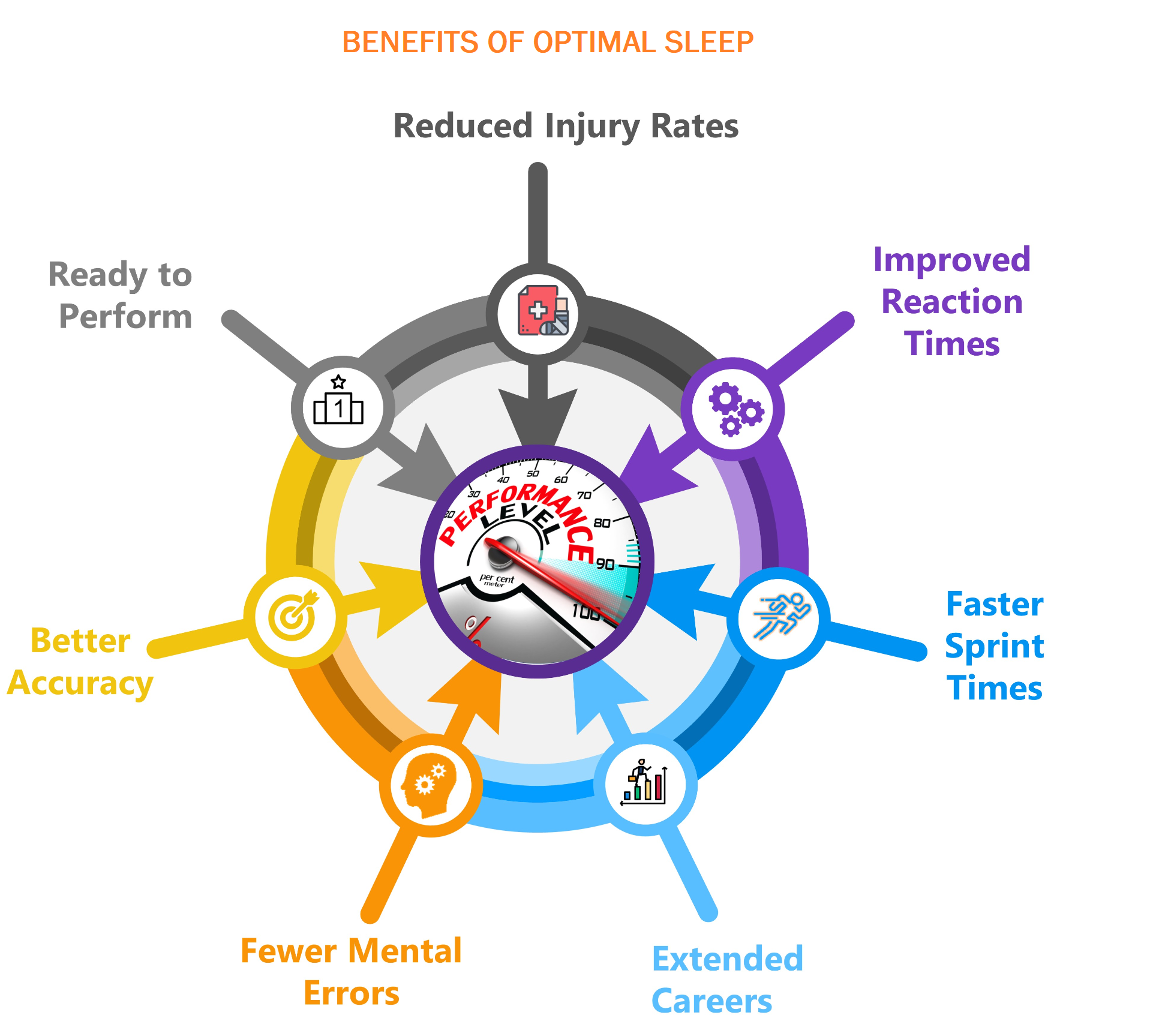 Optimal Sleep