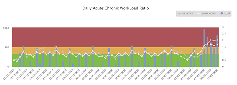 Acute Chronic Workload Ratio